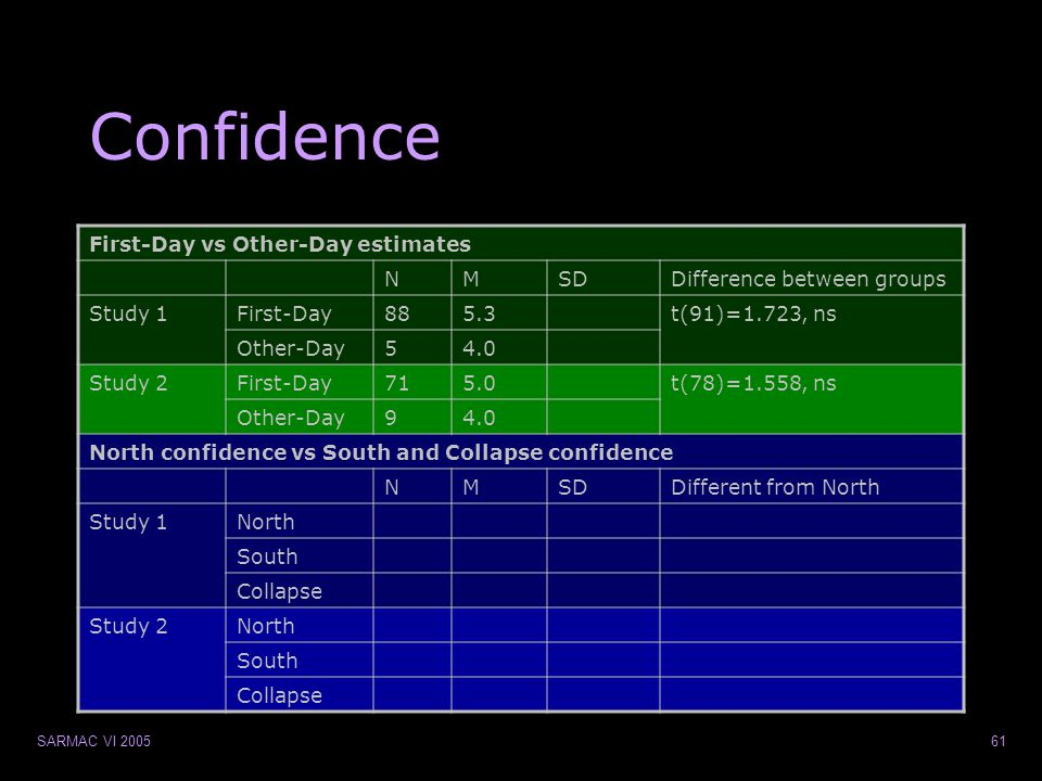 SARMAC VI 200561 Confidence First-Day vs Other-Day estimates NMSDDifference between groups Study 1First-Day885.3t(91)=1.723, ns Other-Day54.0 Study 2First-Day715.0t(78)=1.558, ns Other-Day94.0 North confidence vs South and Collapse confidence NMSDDifferent from North Study 1North South Collapse Study 2North South Collapse