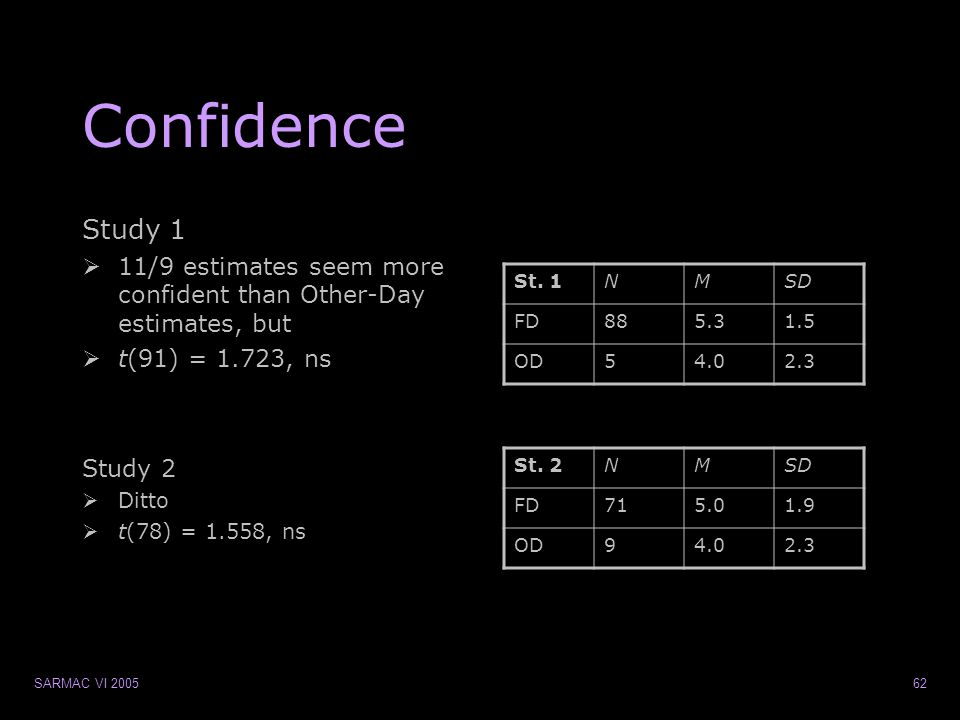 SARMAC VI 200562 Confidence Study 1  11/9 estimates seem more confident than Other-Day estimates, but  t(91) = 1.723, ns Study 2  Ditto  t(78) = 1.558, ns St.
