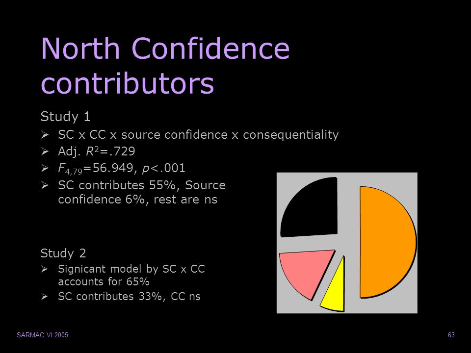 SARMAC VI 200563 North Confidence contributors Study 2  Signicant model by SC x CC accounts for 65%  SC contributes 33%, CC ns Study 1  SC x CC x source confidence x consequentiality  Adj.
