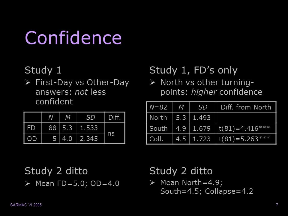 SARMAC VI 20057 Confidence Study 1  First-Day vs Other-Day answers: not less confident Study 1, FD's only  North vs other turning- points: higher confidence Study 2 ditto  Mean FD=5.0; OD=4.0 Study 2 ditto  Mean North=4.9; South=4.5; Collapse=4.2 NMSDDiff.