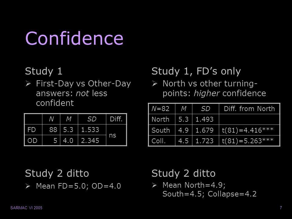 SARMAC VI 200538 Study 1 & 2  Study 1  Re-test of FBM study  (1 day-9 mts)  100 non-psych.