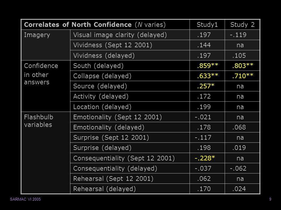 SARMAC VI 200510 North Confidence contributors Study 2  Signicant model by SC x CC accounts for 65%  SC contributes 33%, CC ns Study 1  SC x CC x source confidence x consequentiality  Adj.