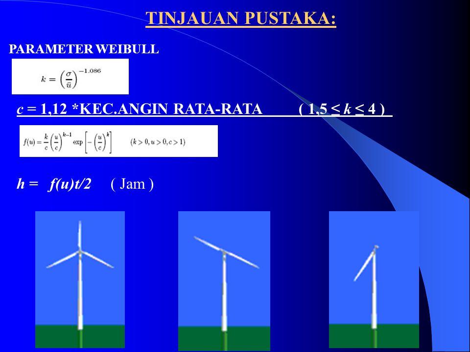 TINJAUAN PUSTAKA: c = 1,12 *KEC.ANGIN RATA-RATA( 1,5 ≤ k ≤ 4 ) h = f(u)t/2( Jam ) PARAMETER WEIBULL
