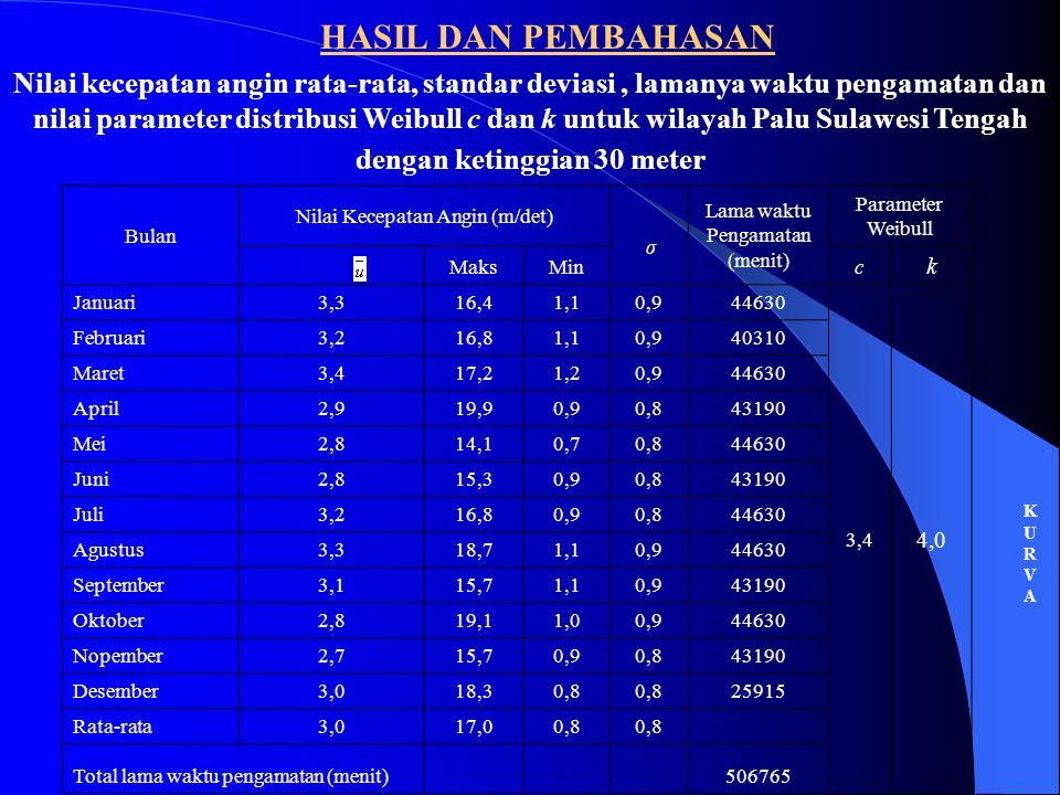 Bulan Nilai Kecepatan Angin (m/det) σ Lama waktu Pengamatan (menit) Parameter Weibull MaksMinc k Januari3,316,41,10,944630 3,4 4,0 Februari3,216,81,10,940310 Maret3,417,21,20,944630 April2,919,90,90,843190 Mei2,814,10,70,844630 Juni2,815,30,90,843190 Juli3,216,80,90,844630 Agustus3,318,71,10,944630 September3,115,71,10,943190 Oktober2,819,11,00,944630 Nopember2,715,70,90,843190 Desember3,018,30,8 25915 Rata-rata3,017,00,8 Total lama waktu pengamatan (menit) 506765 Nilai kecepatan angin rata-rata, standar deviasi, lamanya waktu pengamatan dan nilai parameter distribusi Weibull c dan k untuk wilayah Palu Sulawesi Tengah dengan ketinggian 30 meter HASIL DAN PEMBAHASAN KURVAKURVA