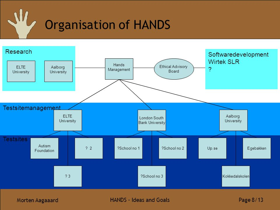 Morten Aagaaard HANDS - Ideas and Goals Page 8/13 Testsites Testsitemanagement Organisation of HANDS Egebakken London South Bank University ELTE Unive