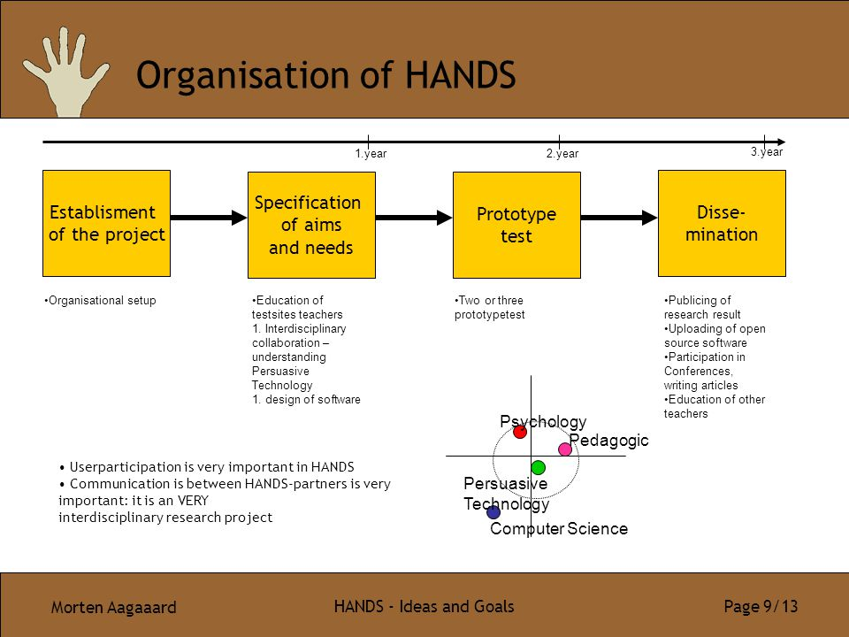 Morten Aagaaard HANDS - Ideas and Goals Page 9/13 Organisation of HANDS Establisment of the project Specification of aims and needs Prototype test Dis