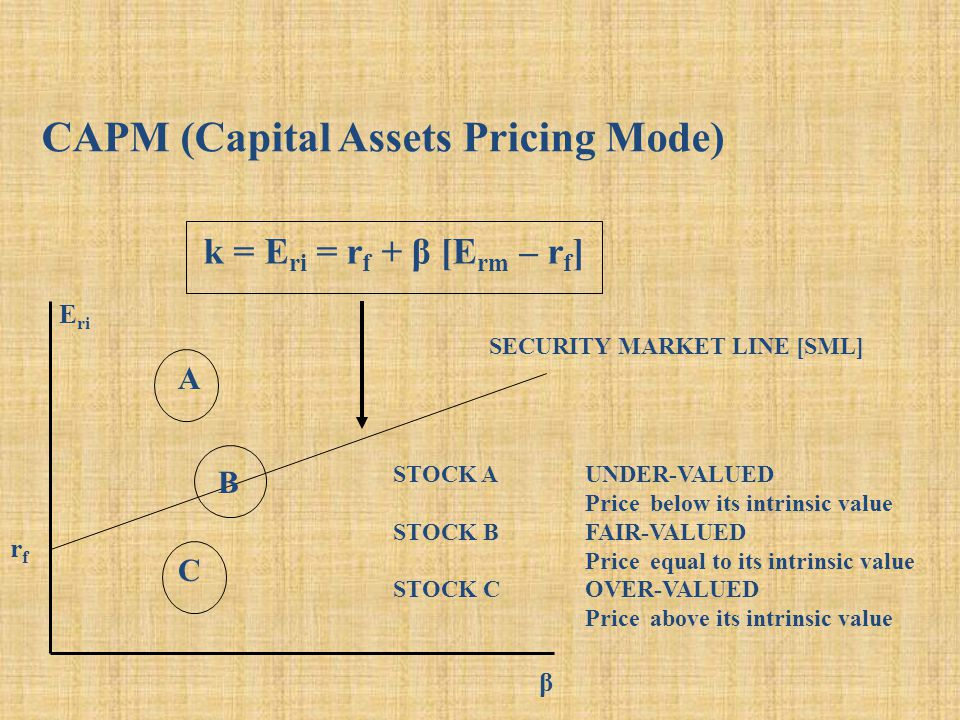 CAPM (Capital Assets Pricing Mode) k = E ri = r f + β [E rm – r f ] E ri β SECURITY MARKET LINE [SML] rfrf A B C STOCK AUNDER-VALUED Price below its intrinsic value STOCK BFAIR-VALUED Price equal to its intrinsic value STOCK COVER-VALUED Price above its intrinsic value