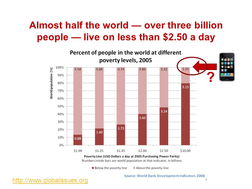 Almost half the world — over three billion people — live on less than $2.50 a day http://www.globalissues.org ?