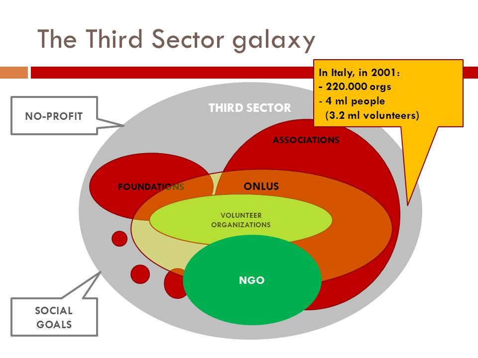 The Third Sector galaxy IMPRESE THIRD SECTOR FOUNDATIONS ASSOCIATIONS VOLUNTEER ORGANIZATIONS ONLUS In Italy, in 2001: - 220.000 orgs - 4 ml people (3.2 ml volunteers) NO-PROFIT SOCIAL GOALS NGO