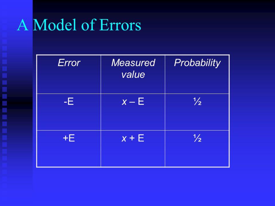 Quantization error Timer resolution Timer resolution → quantization error Repeated measurements Repeated measurements X ± Δ Completely unpredictable