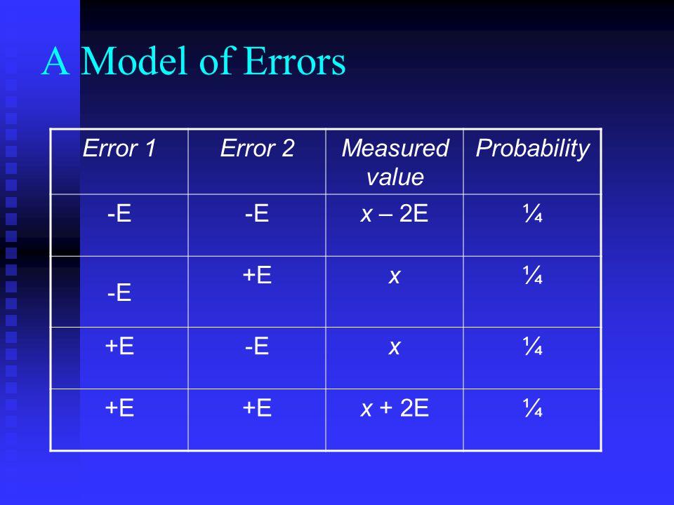 A Model of Errors ErrorMeasured value Probability -Ex – E½ +Ex + E½