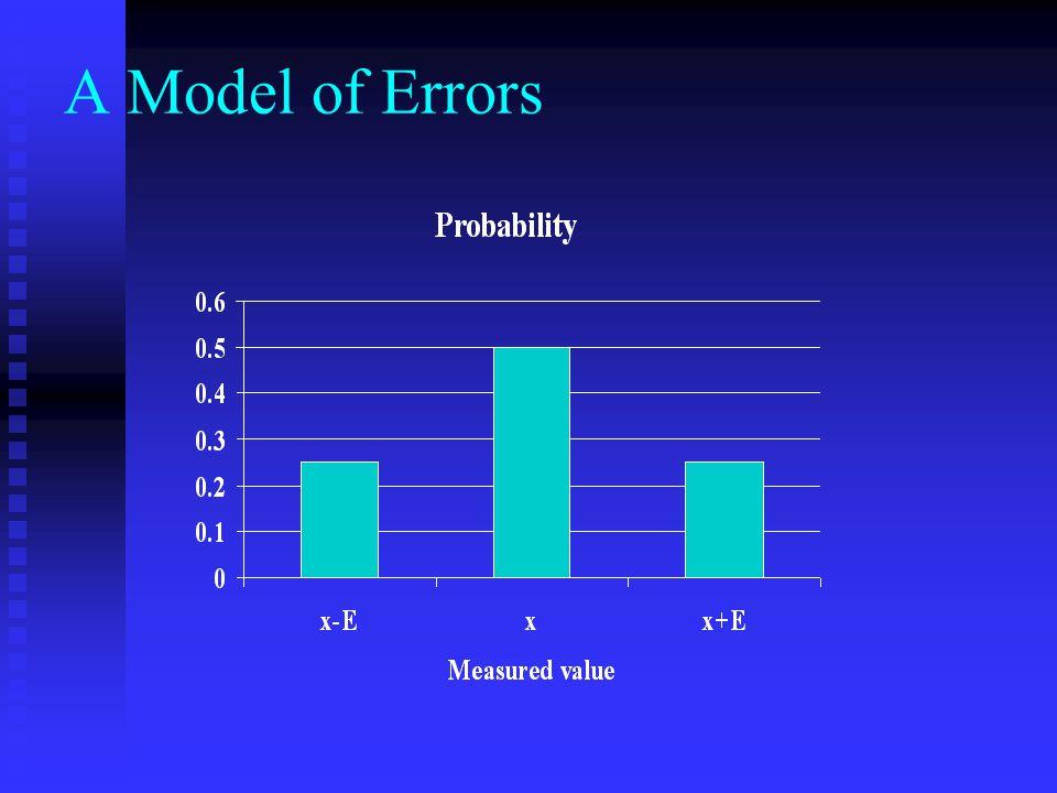 A Model of Errors Error 1Error 2Measured value Probability -E x – 2E¼ -E +Ex¼ -Ex¼ +E x + 2E¼