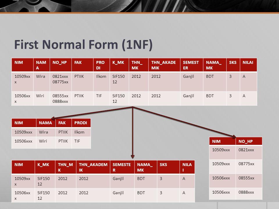 First Normal Form (1NF) NIMNAM A NO_HPFAKPRO DI K_MKTHN_ MK THN_AKADE MIK SEMEST ER NAMA_ MK SKSNILAI 10509xx x Wira0821xxx 08775xx PTIIKIlkomSIF150 12 2012 GanjilBDT3A 10506xx x Wiri08555xx 0888xxx PTIIKTIFSIF150 12 2012 GanjilBDT3A NIMNAMAFAKPRODI 10509xxxWiraPTIIKIlkom 10506xxxWiriPTIIKTIF NIMNO_HP 10509xxx0821xxx 10509xxx08775xx 10506xxx08555xx 10506xxx0888xxx NIMK_MKTHN_M K THN_AKADEM IK SEMESTE R NAMA_ MK SKSNILA I 10509xx x SIF150 12 2012 GanjilBDT3A 10506xx x SIF150 12 2012 GanjilBDT3A