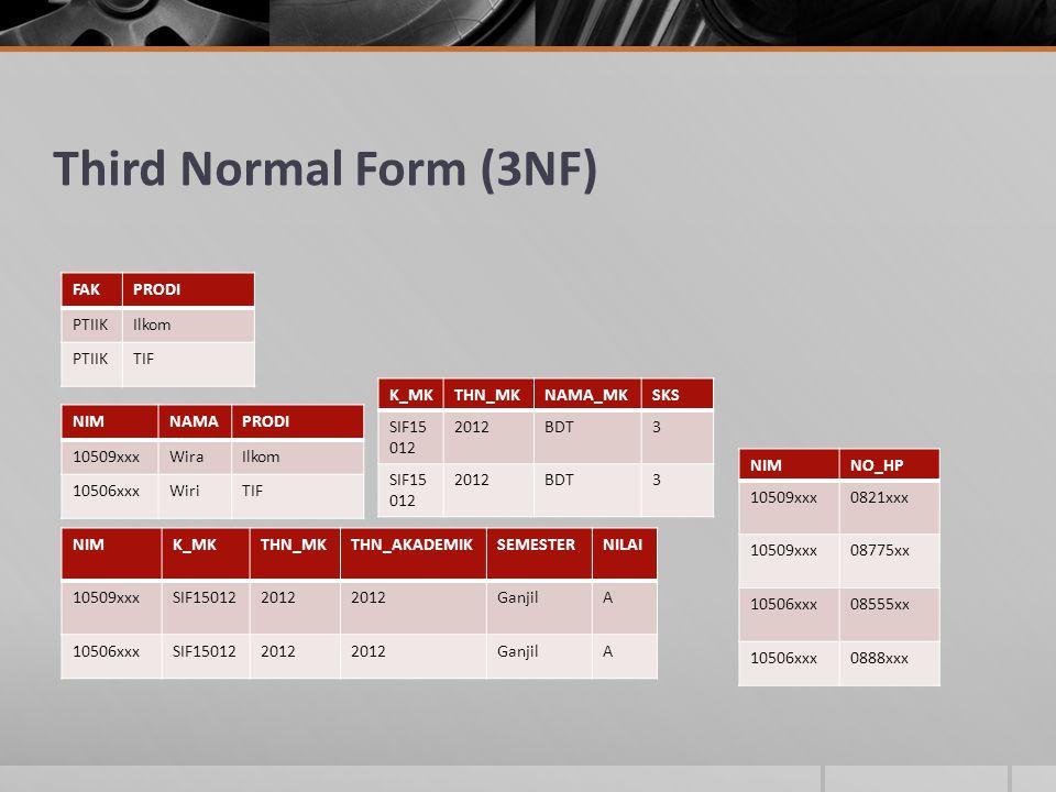 Third Normal Form (3NF) NIMNAMAPRODI 10509xxxWiraIlkom 10506xxxWiriTIF NIMNO_HP 10509xxx0821xxx 10509xxx08775xx 10506xxx08555xx 10506xxx0888xxx NIMK_MKTHN_MKTHN_AKADEMIKSEMESTERNILAI 10509xxxSIF150122012 GanjilA 10506xxxSIF150122012 GanjilA K_MKTHN_MKNAMA_MKSKS SIF15 012 2012BDT3 SIF15 012 2012BDT3 FAKPRODI PTIIKIlkom PTIIKTIF