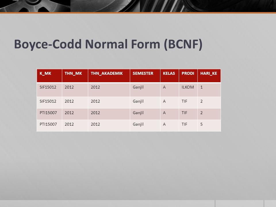 Boyce-Codd Normal Form (BCNF) K_MKTHN_MKTHN_AKADEMIKSEMESTERKELASPRODIHARI_KE SIF150122012 GanjilAILKOM1 SIF150122012 GanjilATIF2 PTI150072012 GanjilATIF2 PTI150072012 GanjilATIF5