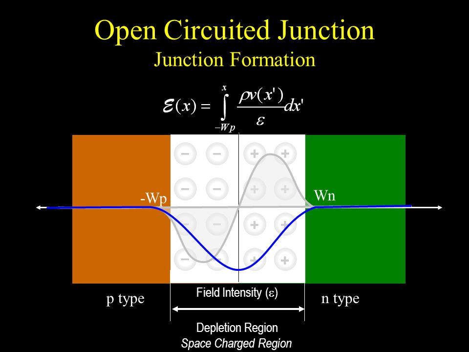 Open Circuited Junction Junction Formation p typen type Field Intensity (  ) Depletion Region Space Charged Region -Wp Wn