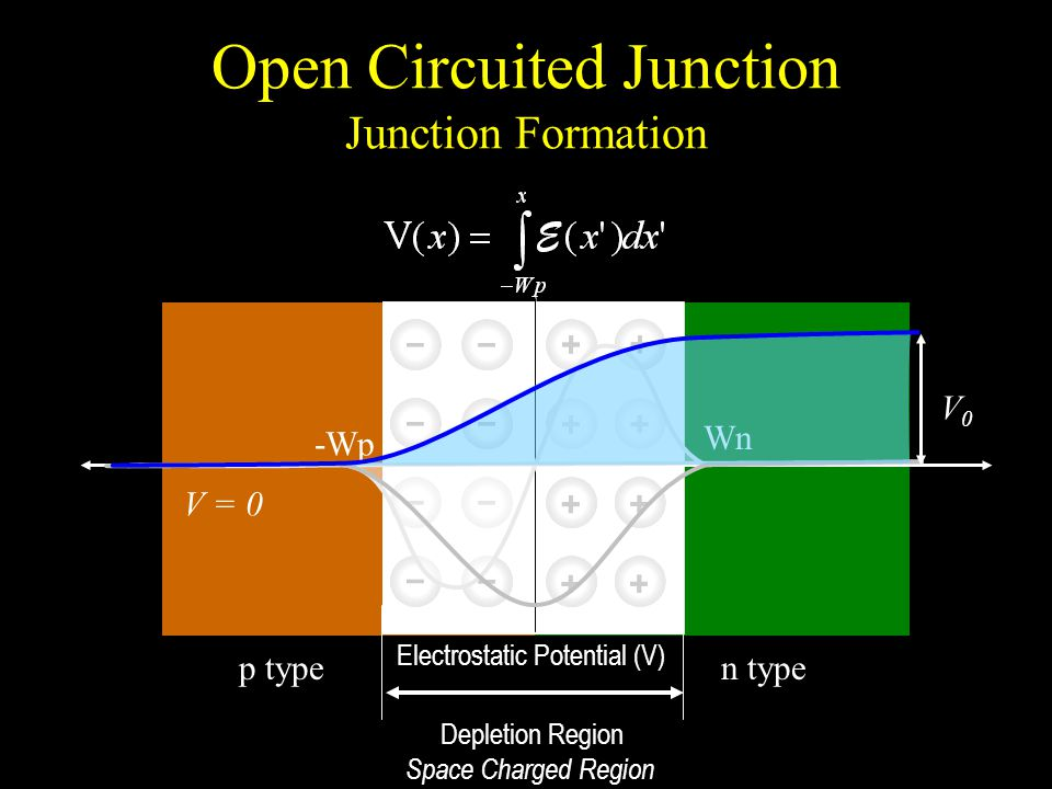 Open Circuited Junction Junction Formation p typen type Electrostatic Potential (V) Depletion Region Space Charged Region -Wp Wn V = 0 V0V0