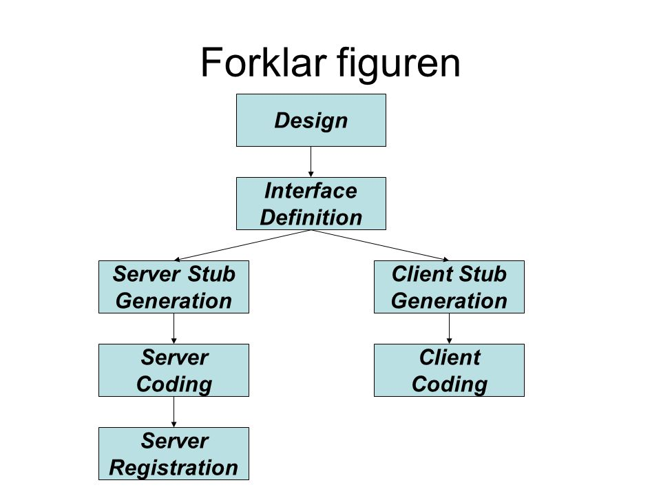 Interface Definition Design Server Stub Generation Client Stub Generation Server Coding Client Coding Server Registration Forklar figuren