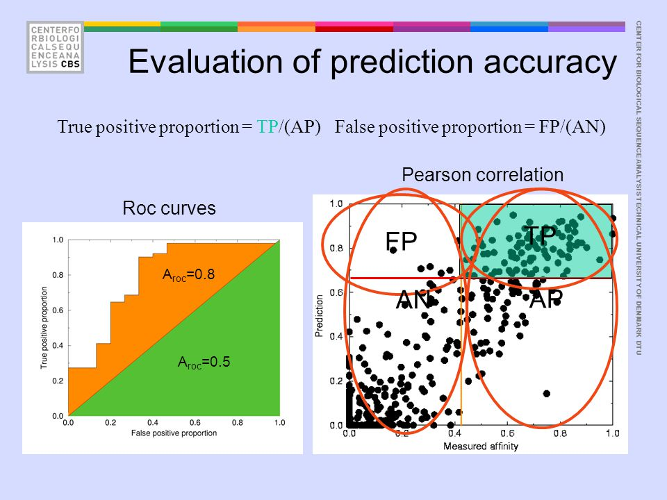 CENTER FOR BIOLOGICAL SEQUENCE ANALYSISTECHNICAL UNIVERSITY OF DENMARK DTU Evaluation of prediction accuracy True positive proportion = TP/(AP)False p