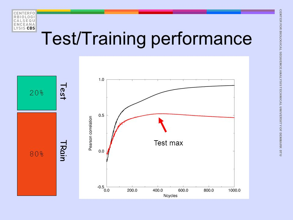 CENTER FOR BIOLOGICAL SEQUENCE ANALYSISTECHNICAL UNIVERSITY OF DENMARK DTU Test/Training performance Test max 20% 80% Test TRain