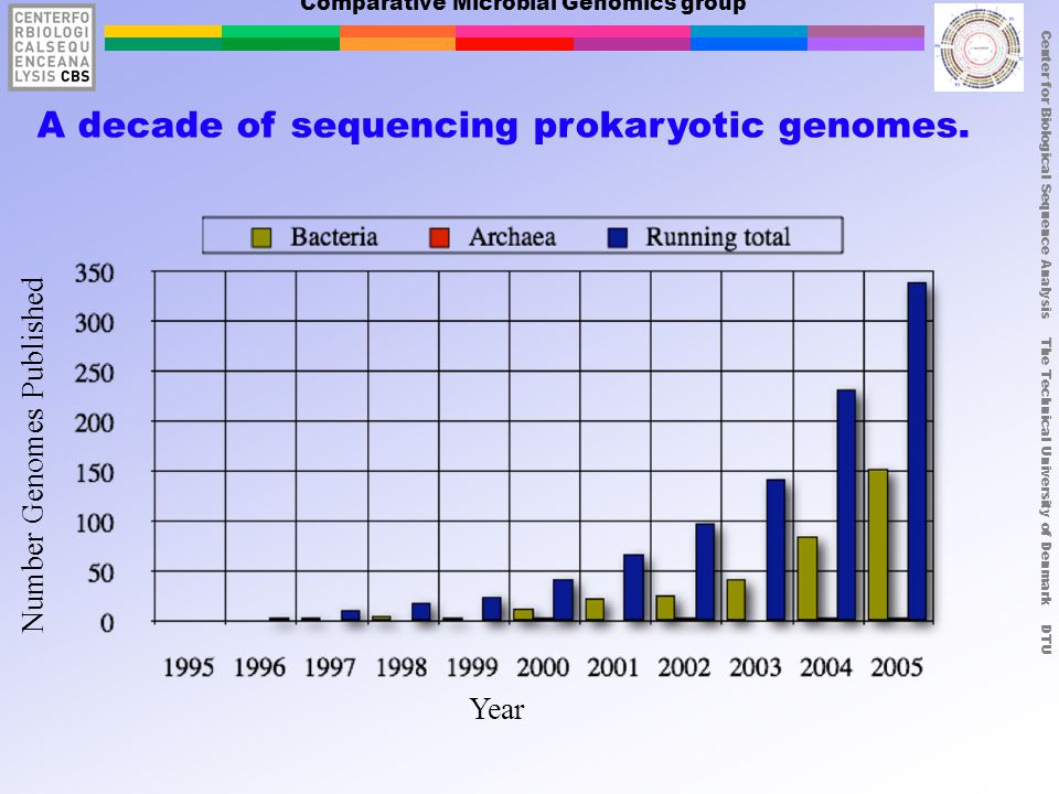 Center for Biological Sequence Analysis The Technical University of Denmark DTU Comparative Microbial Genomics group A decade of sequencing prokaryotic genomes.