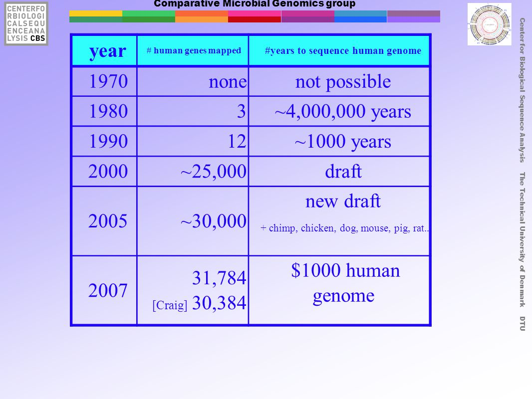 Comparative Microbial Genomics group Center for Biological Sequence Analysis The Technical University of Denmark DTU year # human genes mapped #years to sequence human genome 1970nonenot possible 19803~4,000,000 years ~1000 years 2000~25,000draft 2005~30,000 new draft ,784 [Craig] 30,384 $1000 human genome + chimp, chicken, dog, mouse, pig, rat...