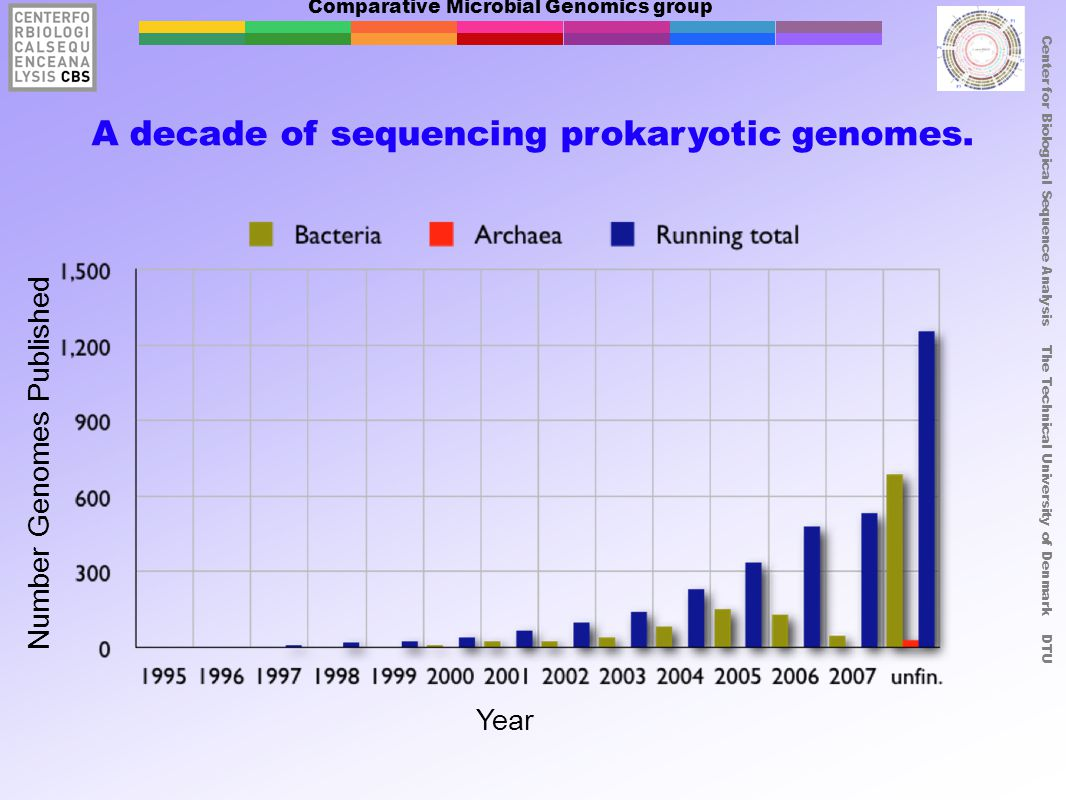 Comparative Microbial Genomics group Center for Biological Sequence Analysis The Technical University of Denmark DTU A decade of sequencing prokaryoti