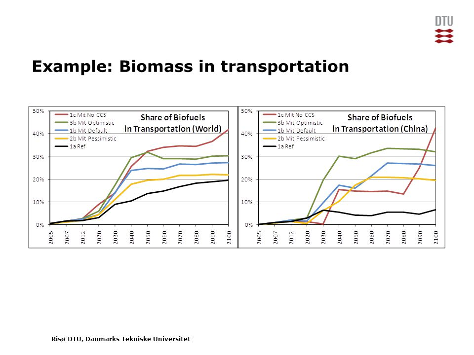 Risø DTU, Danmarks Tekniske Universitet Example: Biomass in transportation