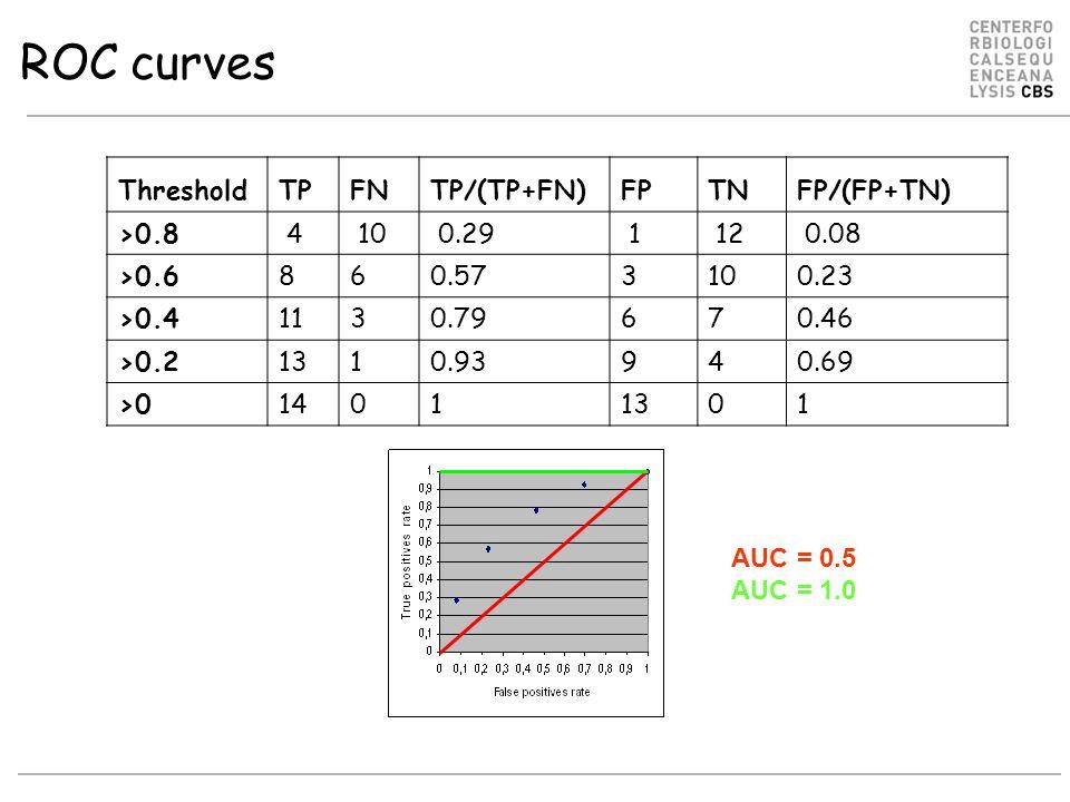 ThresholdTPFNTP/(TP+FN)FPTNFP/(FP+TN) >0.8 4 10 0.29 1 12 0.08 >0.68 6 0.57 3 10 0.23 >0.411 3 0.79 6 7 0.46 >0.2131 0.93 9 4 0.69 >014 0 1 13 0 1 AUC = 0.5 AUC = 1.0 ROC curves