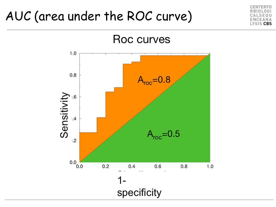 AUC (area under the ROC curve)