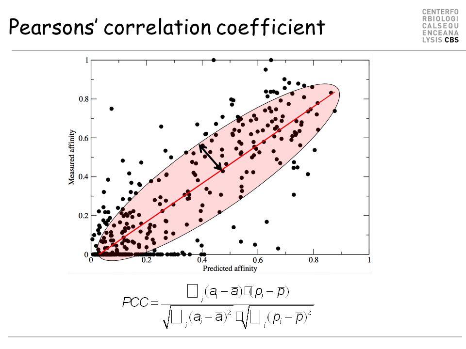 Pearsons' correlation coefficient