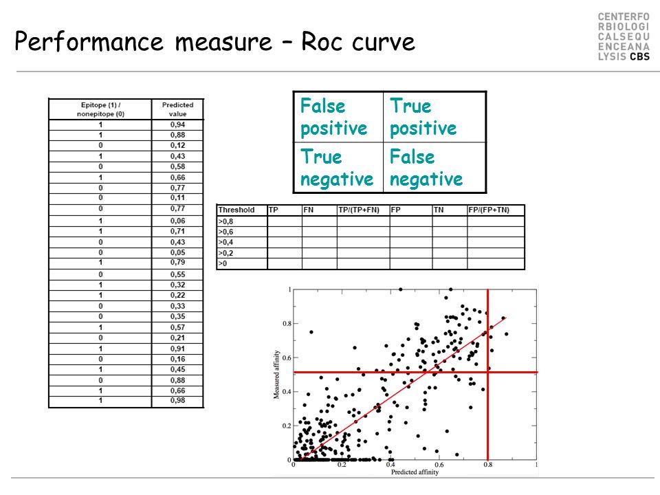 Performance measure – Roc curve False positive True positive True negative False negative