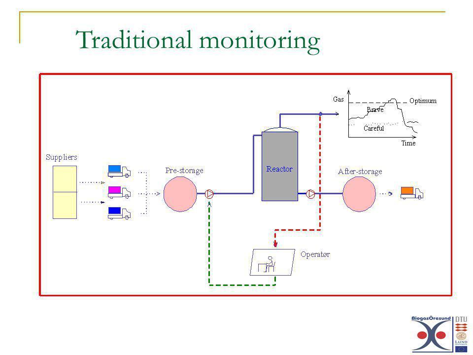 Traditional monitoring