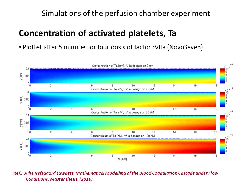 Simulations of the perfusion chamber experiment Concentration of activated platelets, Ta Plottet after 5 minutes for four dosis of factor rVIIa (NovoS