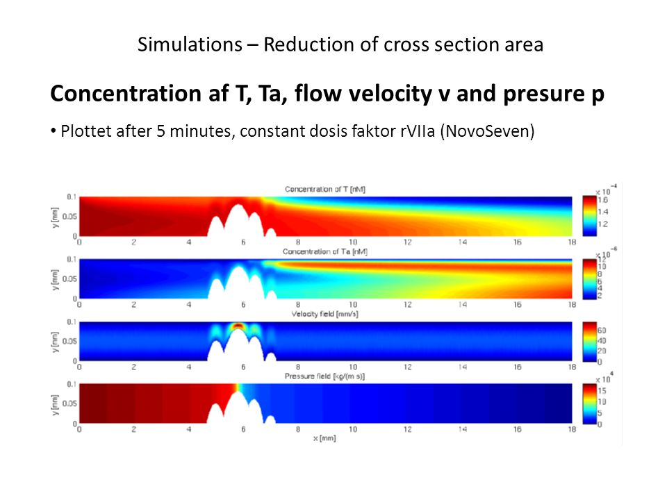 Simulations – Reduction of cross section area Concentration af T, Ta, flow velocity v and presure p Plottet after 5 minutes, constant dosis faktor rVI