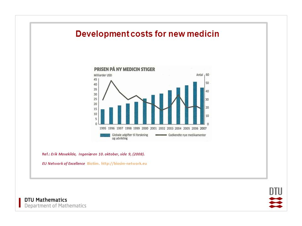 Development costs for new medicin Ref.: Erik Mosekilde, Ingeniøren 10. oktober, side 9, (2008). EU Network of Excellence BioSim. http://biosim-network