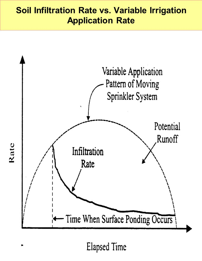 Soil Infiltration Rate vs. Variable Irrigation Application Rate