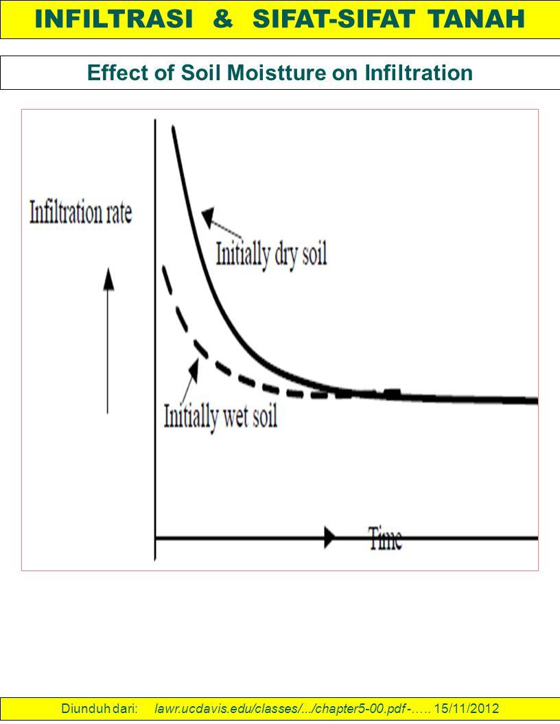 INFILTRASI & SIFAT-SIFAT TANAH Effect of Soil Moistture on Infiltration Diunduh dari: lawr.ucdavis.edu/classes/.../chapter5-00.pdf -….. 15/11/2012