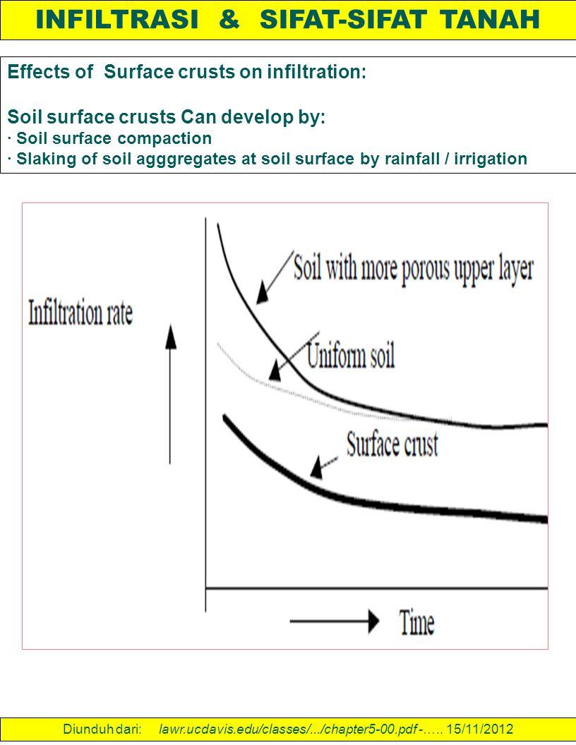 INFILTRASI & SIFAT-SIFAT TANAH Effects of Surface crusts on infiltration: Soil surface crusts Can develop by: · Soil surface compaction · Slaking of s