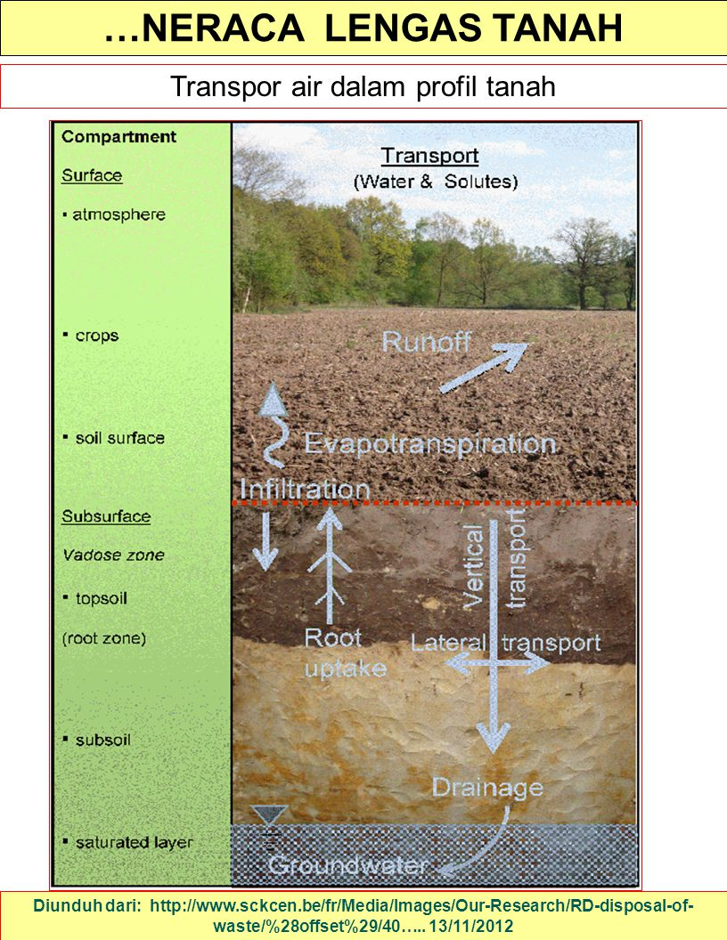 …NERACA LENGAS TANAH Diunduh dari: http://www.sckcen.be/fr/Media/Images/Our-Research/RD-disposal-of- waste/%28offset%29/40….. 13/11/2012 Transpor air