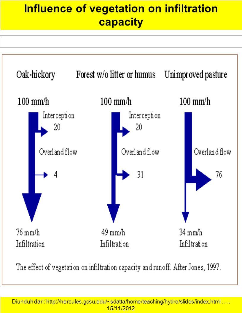 Influence of vegetation on infiltration capacity Diunduh dari: http://hercules.gcsu.edu/~sdatta/home/teaching/hydro/slides/index.html ….. 15/11/2012
