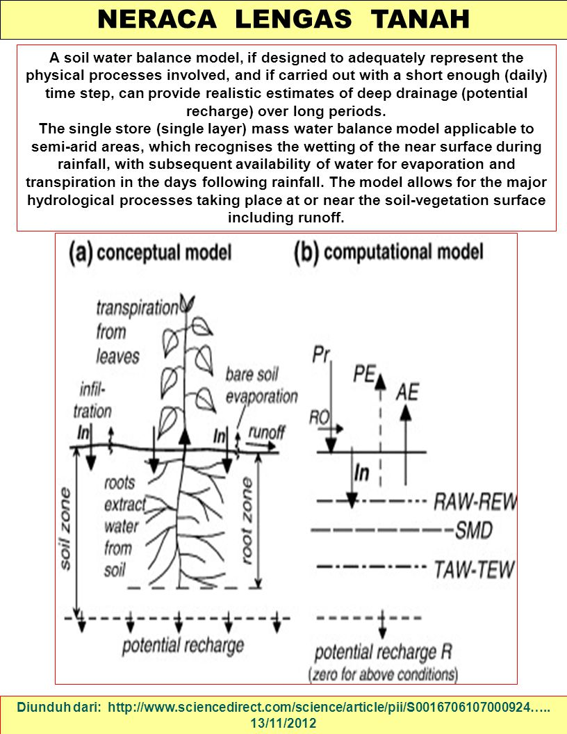 NERACA LENGAS TANAH Diunduh dari: http://www.sciencedirect.com/science/article/pii/S0016706107000924….. 13/11/2012 A soil water balance model, if desi