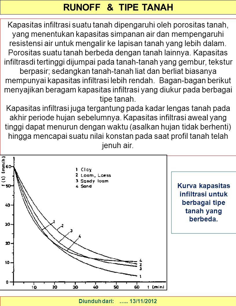 RUNOFF & TIPE TANAH Diunduh dari: ….. 13/11/2012 Kapasitas infiltrasi suatu tanah dipengaruhi oleh porositas tanah, yang menentukan kapasitas simpanan