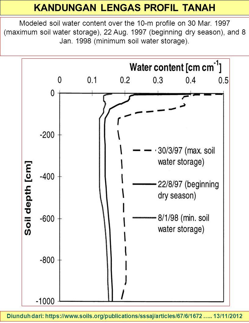 KANDUNGAN LENGAS PROFIL TANAH Diunduh dari: https://www.soils.org/publications/sssaj/articles/67/6/1672 ….. 13/11/2012 Modeled soil water content over