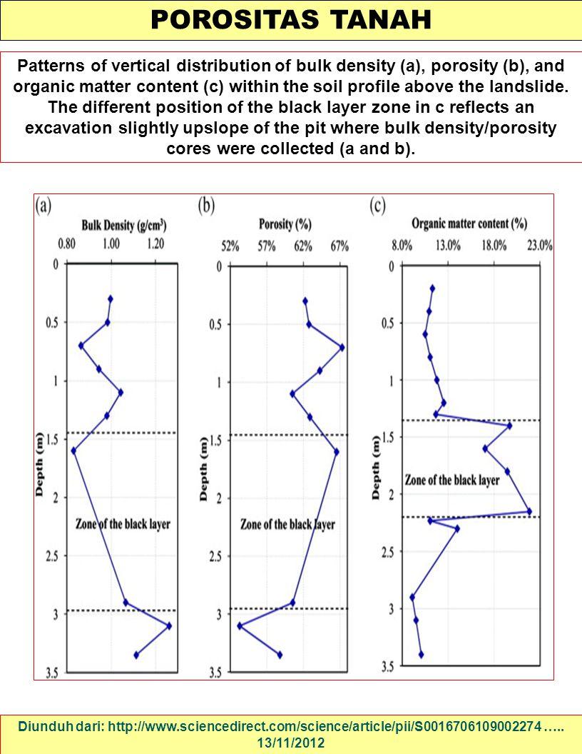 POROSITAS TANAH Diunduh dari: http://www.sciencedirect.com/science/article/pii/S0016706109002274 ….. 13/11/2012 Patterns of vertical distribution of b