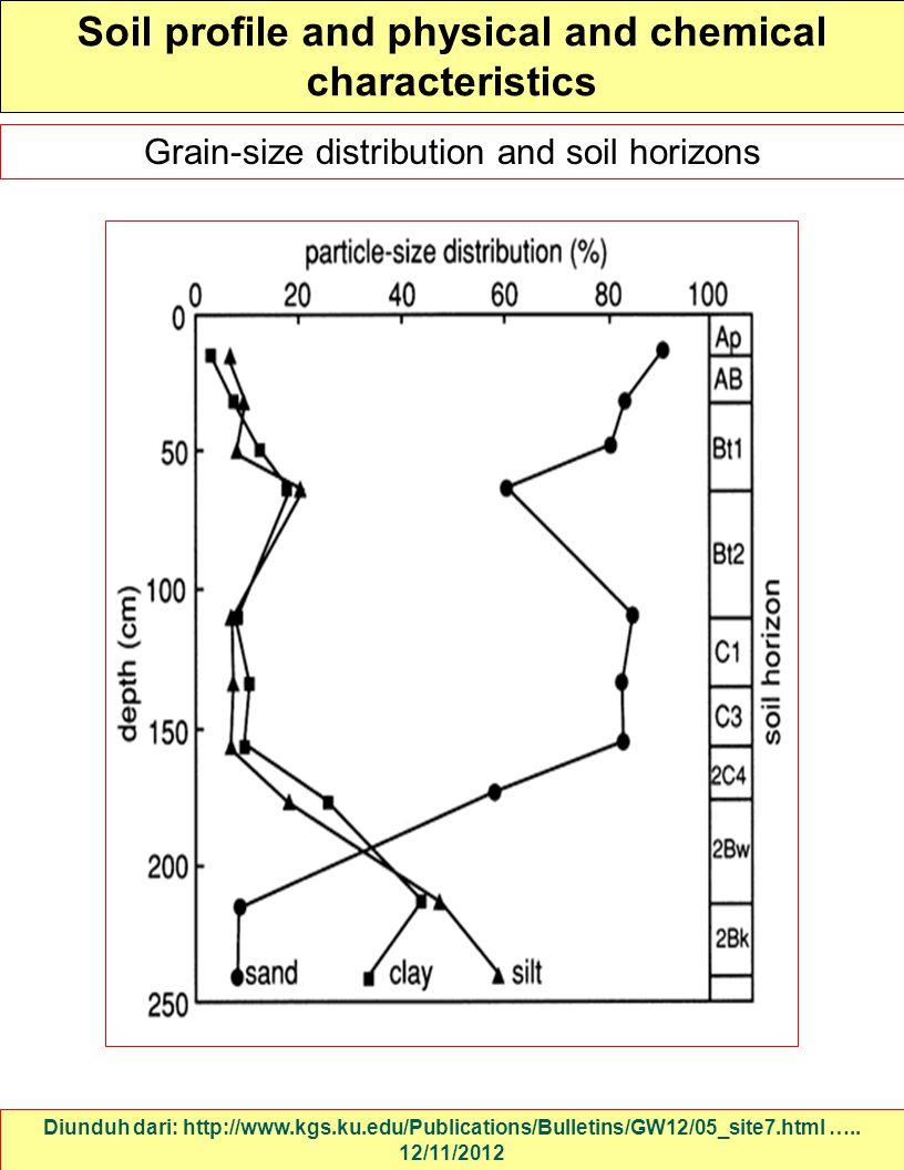 Soil profile and physical and chemical characteristics Diunduh dari: http://www.kgs.ku.edu/Publications/Bulletins/GW12/05_site7.html ….. 12/11/2012 Gr