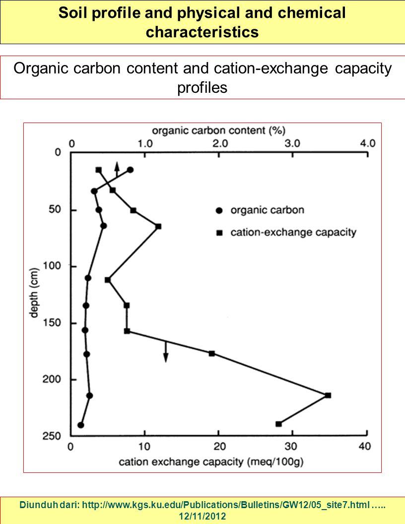 Soil profile and physical and chemical characteristics Diunduh dari: http://www.kgs.ku.edu/Publications/Bulletins/GW12/05_site7.html ….. 12/11/2012 Or