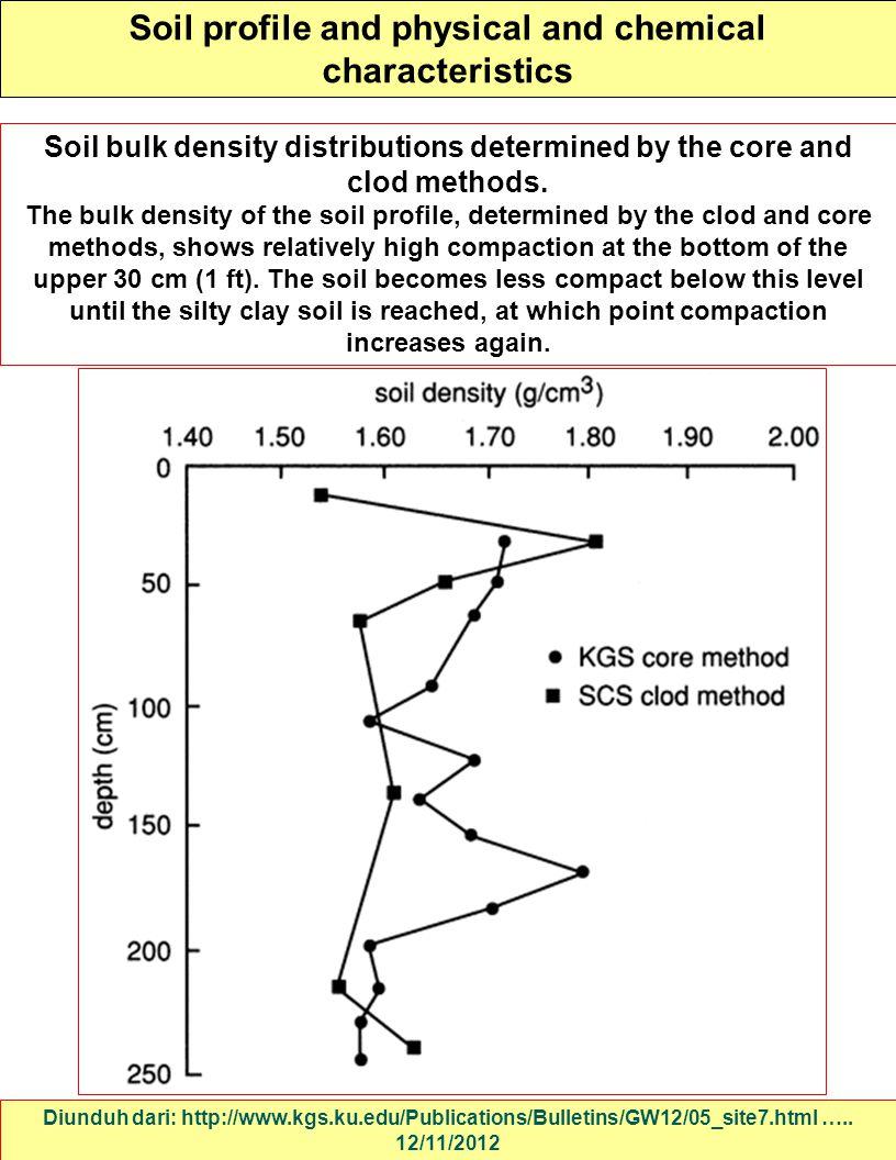 Soil profile and physical and chemical characteristics Diunduh dari: http://www.kgs.ku.edu/Publications/Bulletins/GW12/05_site7.html ….. 12/11/2012 So