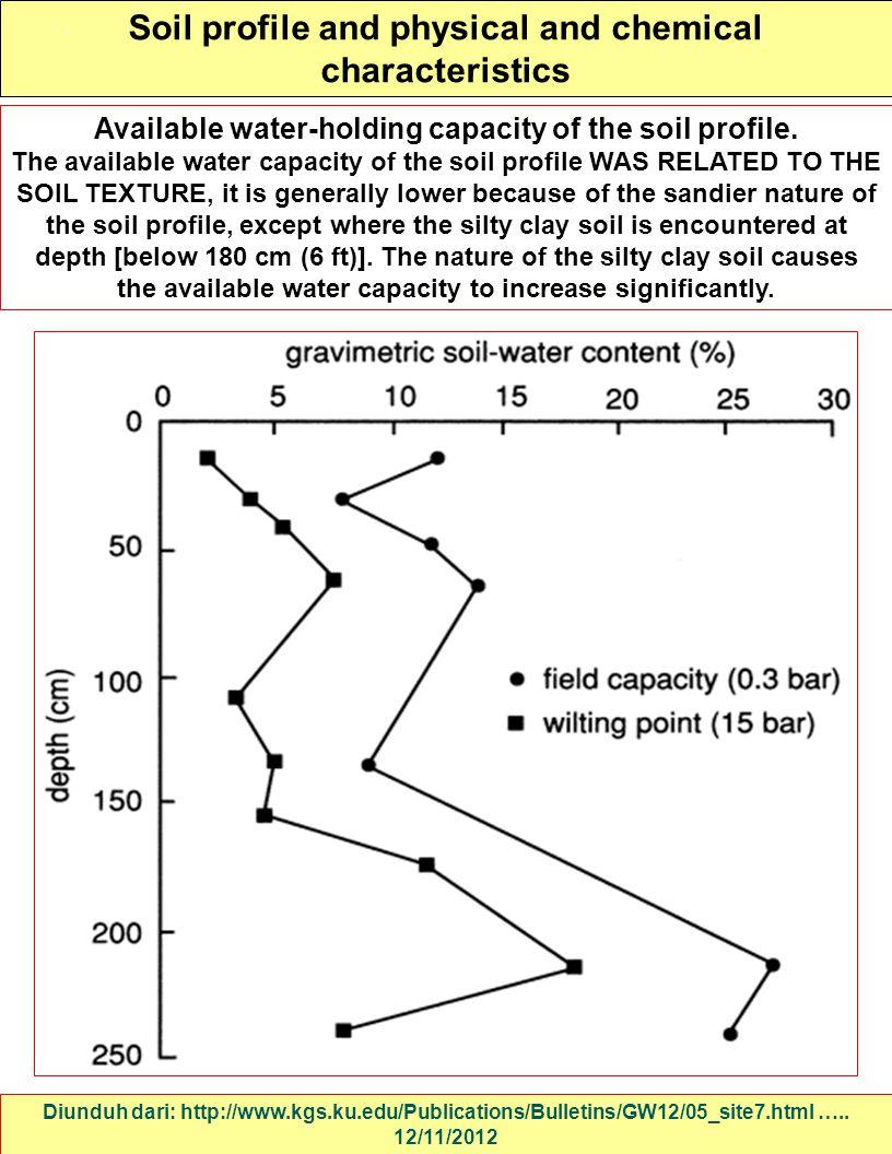 Soil profile and physical and chemical characteristics Diunduh dari: http://www.kgs.ku.edu/Publications/Bulletins/GW12/05_site7.html ….. 12/11/2012 Av