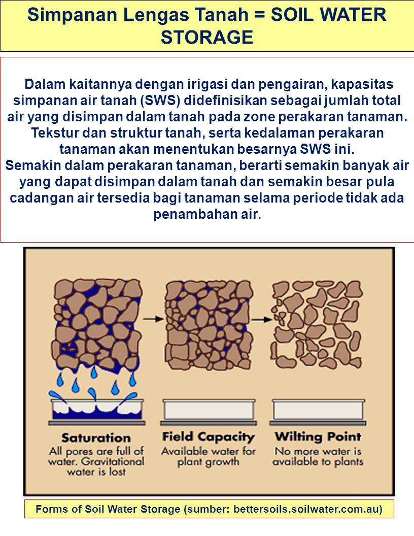 Simpanan Lengas Tanah = SOIL WATER STORAGE Forms of Soil Water Storage (sumber: bettersoils.soilwater.com.au) Dalam kaitannya dengan irigasi dan penga